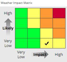 A weather impact matrix