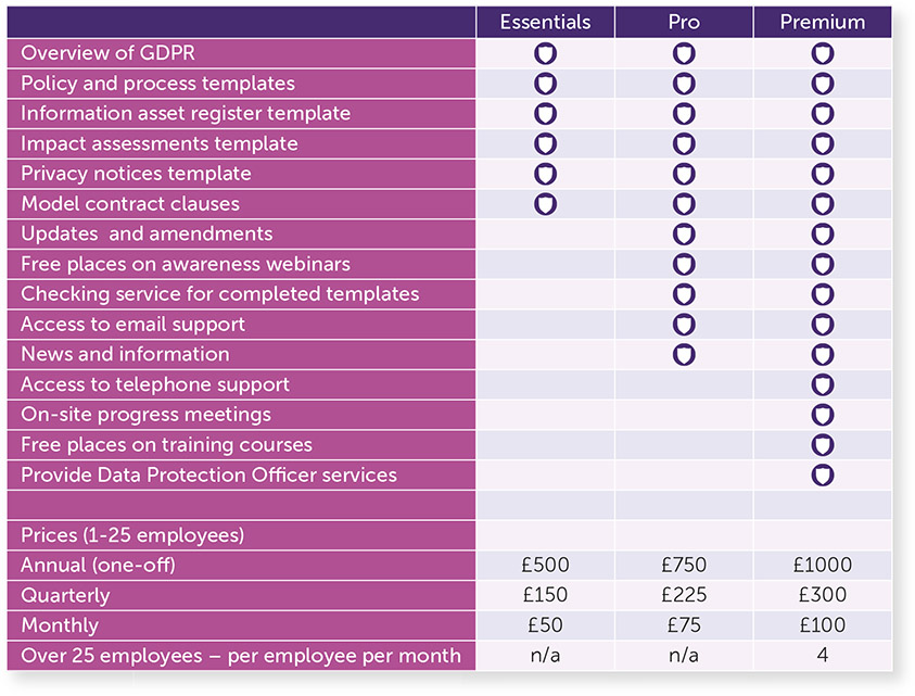 table of features and prices.  See also PDF brochure